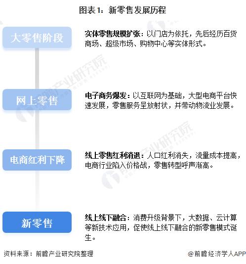 图表1:新零售发展历程