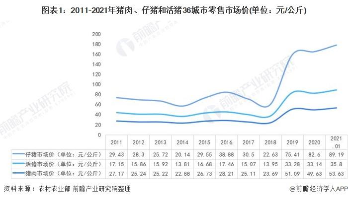 图表1:2011-2021年猪肉、仔猪和活猪36城市零售市场价(单位:元/公斤)