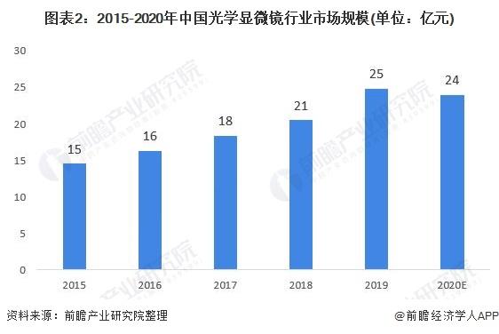 图表2:2015-2020年中国光学显微镜行业市场规模(单位:亿元)