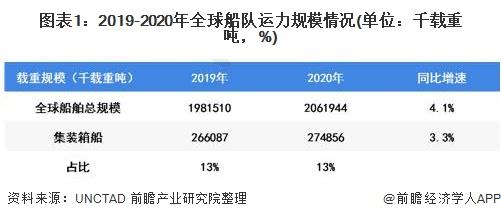 圖表1:2019-2020年全球船隊運力規模情況(單位:千載重噸,%)