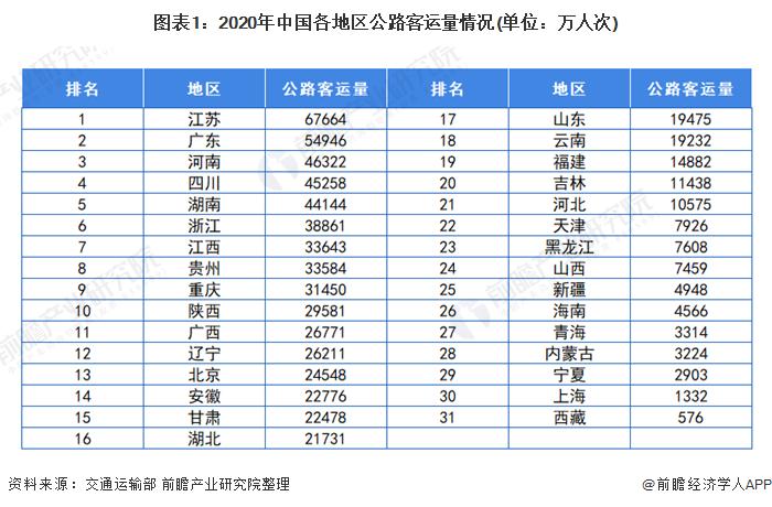 图表1:2020年中国各地区公路客运量情况(单位:万人次)