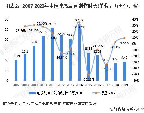图表2:2007-2020年中国电视动画制作时长(单位:万分钟,%)