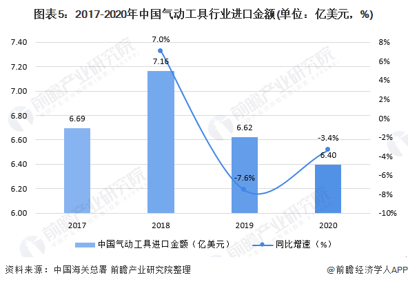 图表5:2017-2020年中国气动工具行业进口金额(单位:亿美元,%)
