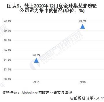 圖表9:截止2020年12月底全球集裝箱班輪公司運力集中度情況(單位:%)