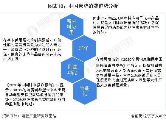 图表10:中国床垫消费趋势分析