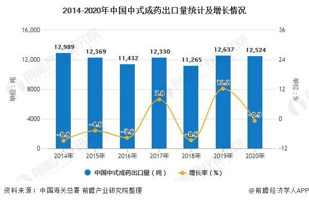 2014-2020年中国中式成药出口量统计及增长情况