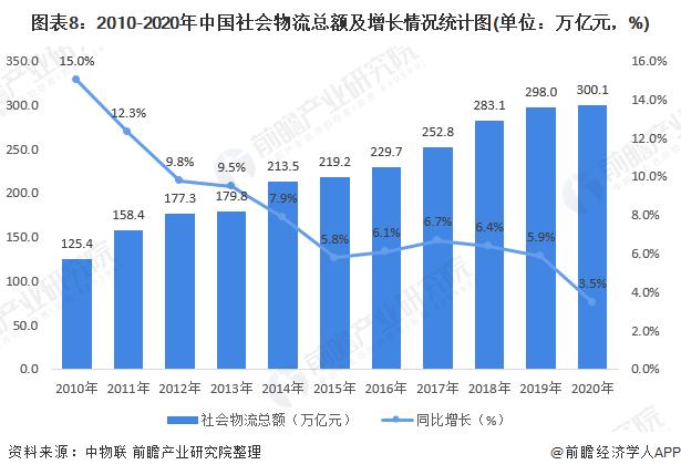 图表8:2010-2020年中国社会物流总额及增长情况统计图(单位:万亿元,%)