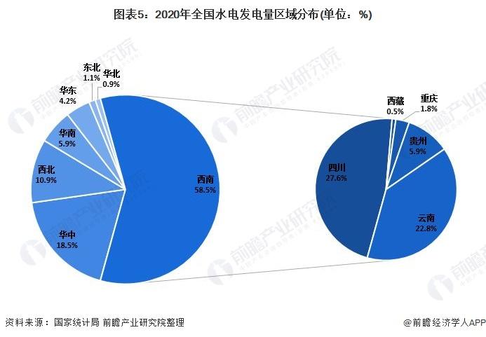图表5:2020年全国水电发电量区域分布(单位:%)