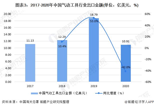 图表3:2017-2020年中国气动工具行业出口金额(单位:亿美元,%)