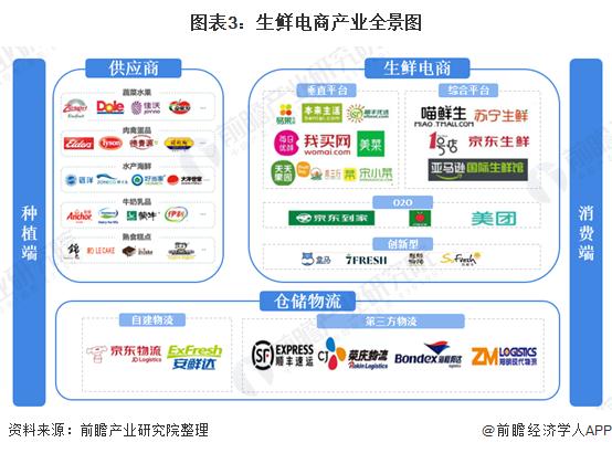 图表3:生鲜电商产业全景图