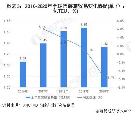 圖表3:2016-2020年全球集裝箱貿易變化情況(單位:億TEU,%)