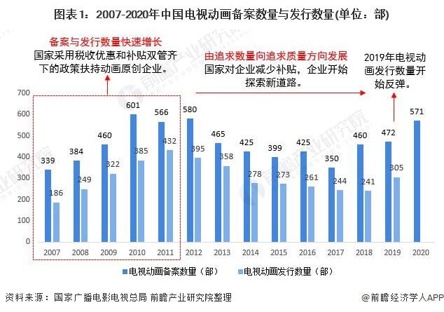 图表1:2007-2020年中国电视动画备案数量与发行数量(单位:部)