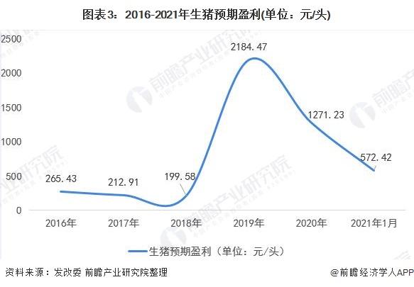 图表3:2016-2021年生猪预期盈利(单位:元/头)