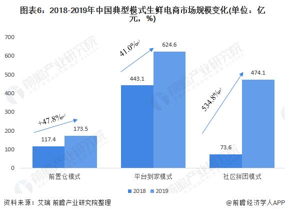 图表6:2018-2019年中国典型模式生鲜电商市场规模变化(单位:亿元,%)