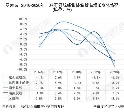 圖表5:2016-2020年全球不同航線集裝箱貿易增長變化情況(單位:%)