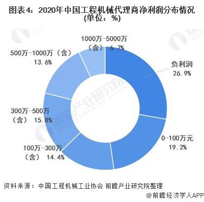 图表4:2020年中国工程机械代理商净利润分布情况(单位:%)