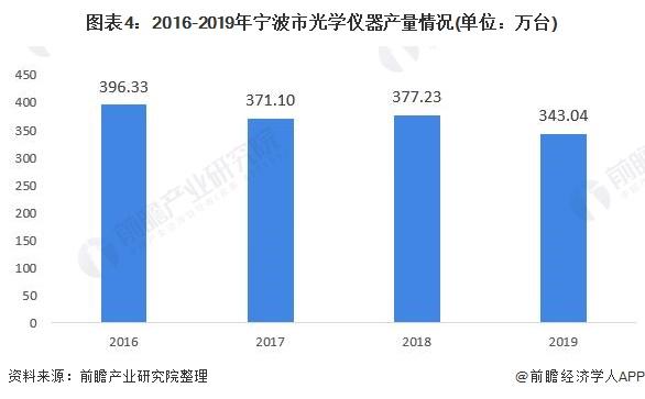 图表4:2016-2019年宁波市光学仪器产量情况(单位:万台)
