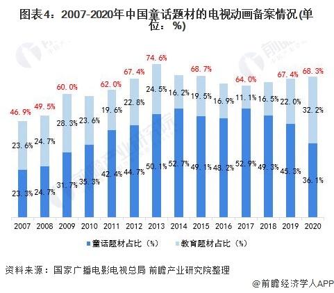 图表4:2007-2020年中国童话题材的电视动画备案情况(单位:%)