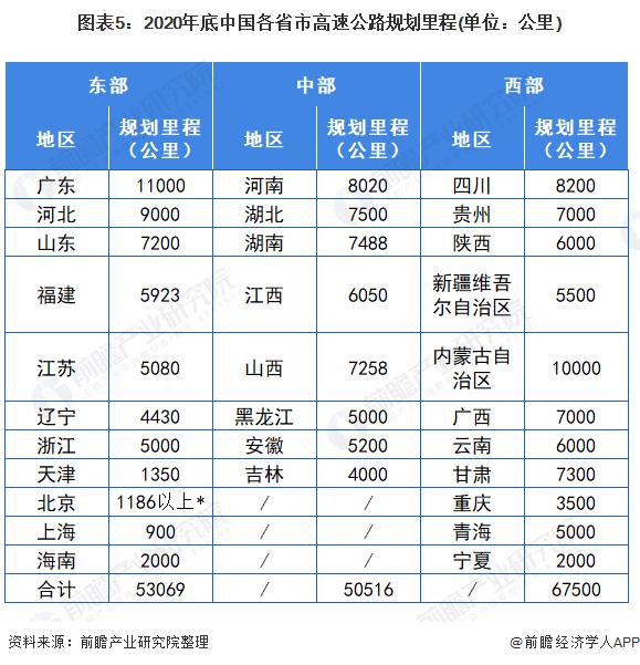 图表5:2020年底中国各省市高速公路规划里程(单位:公里)