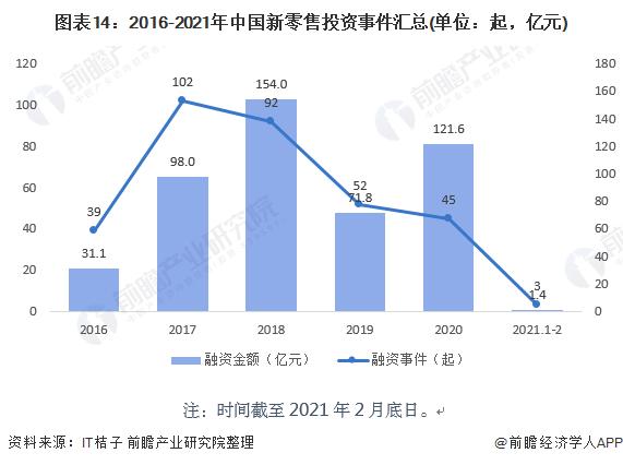 图表14:2016-2021年中国新零售投资事件汇总(单位:起,亿元)