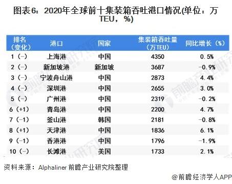 圖表6:2020年全球前十集裝箱吞吐港口情況(單位:萬TEU,%)