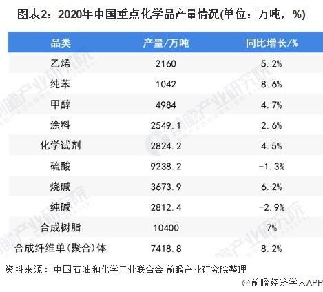 图表2:2020年中国重点化学品产量情况(单位:万吨,%)