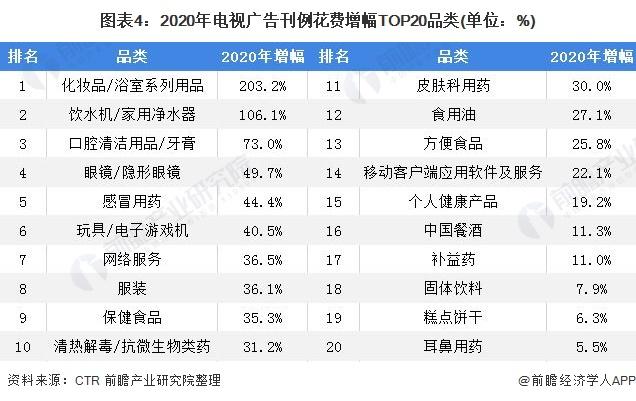 图表4:2020年电视广告刊例花费增幅TOP20品类(单位:%)
