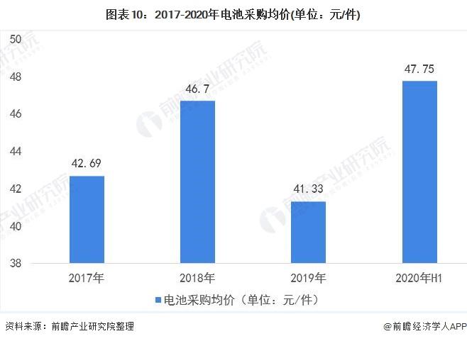 图表10:2017-2020年电池采购均价(单位:元/件)
