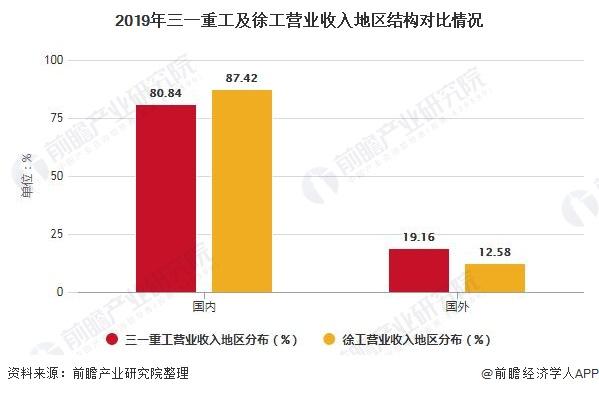 2019年三一重工及徐工营业收入地区结构对比情况