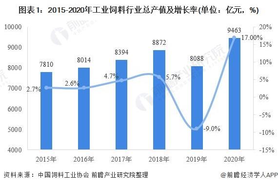 图表1:2015-2020年工业饲料行业总产值及增长率(单位:亿元,%)