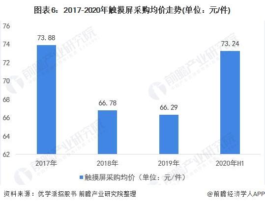 图表6:2017-2020年触摸屏采购均价走势(单位:元/件)