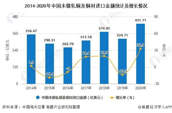 2014-2020年中国未锻轧铜及铜材进口金额统计及增长情况