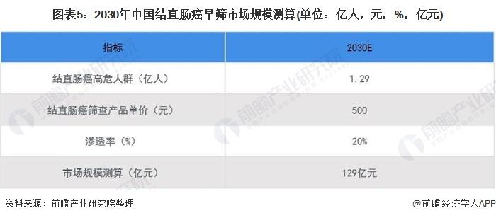 图表5:2030年中国结直肠癌早筛市场规模测算(单位:亿人,元,%,亿元)