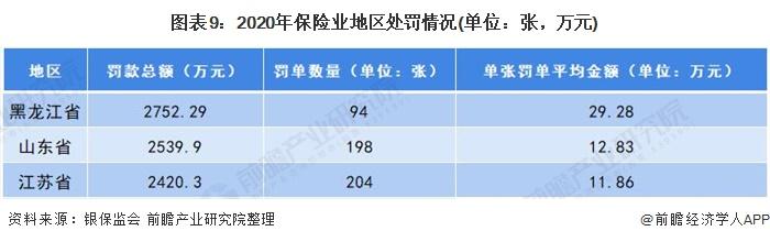 图表9:2020年保险业地区处罚情况(单位:张,万元)