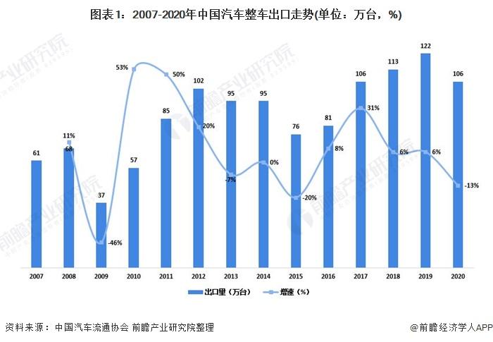 圖表1:2007-2020年中國汽車整車出口走勢(單位:萬臺,%)