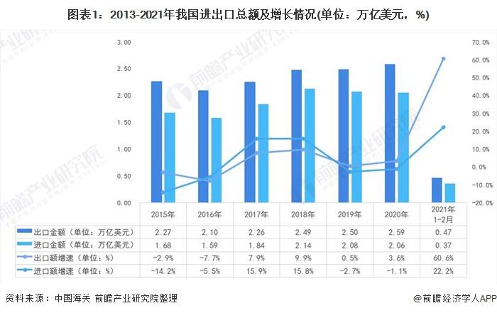 图表1:2013-2021年我国进出口总额及增长情况(单位:万亿美元,%)