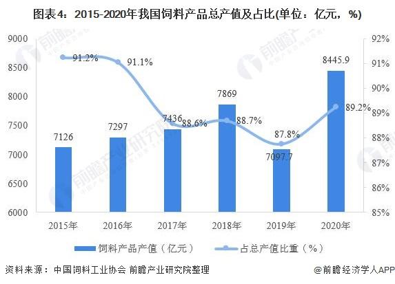 图表4:2015-2020年我国饲料产品总产值及占比(单位:亿元,%)