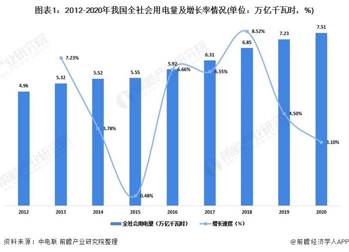 图表1:2012-2020年我国全社会用电量及增长率情况(单位:万亿千瓦时,%)