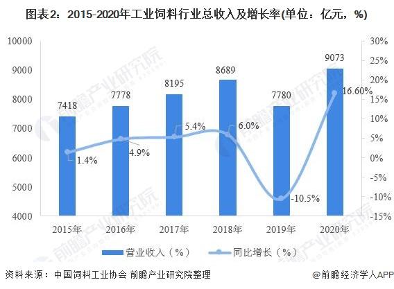 图表2:2015-2020年工业饲料行业总收入及增长率(单位:亿元,%)