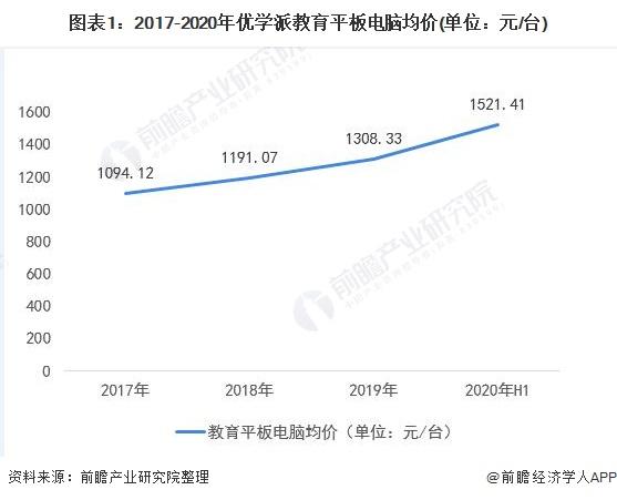 图表1:2017-2020年优学派教育平板电脑均价(单位:元/台)