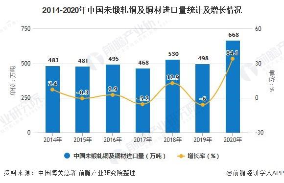 2014-2020年中国未锻轧铜及铜材进口量统计及增长情况