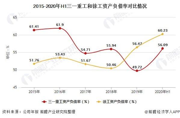 2015-2020年H1三一重工和徐工资产负债率对比情况