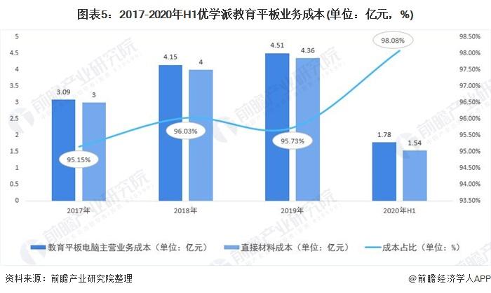 图表5:2017-2020年H1优学派教育平板业务成本(单位:亿元,%)