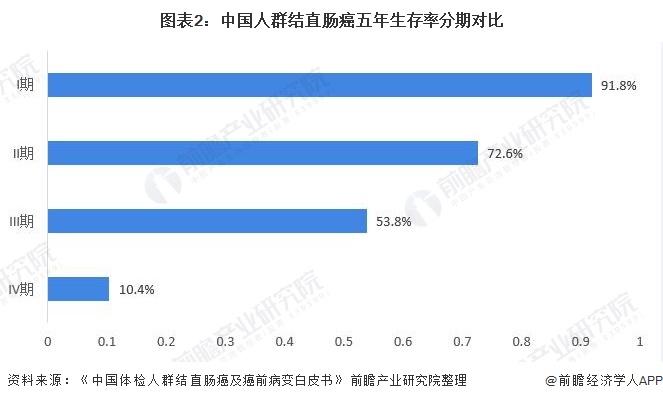 图表2:中国人群结直肠癌五年生存率分期对比