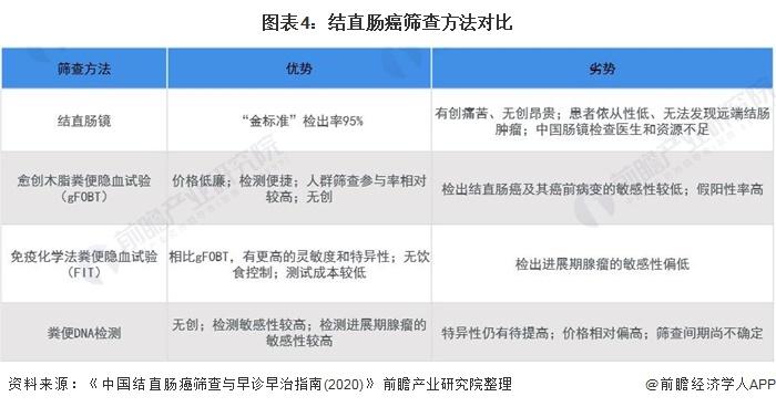 图表4:结直肠癌筛查方法对比