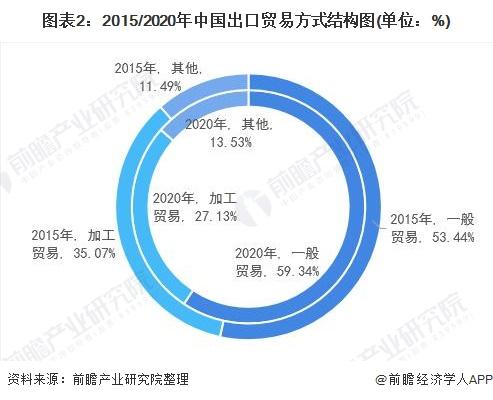 图表2:2015/2020年中国出口贸易方式结构图(单位:%)
