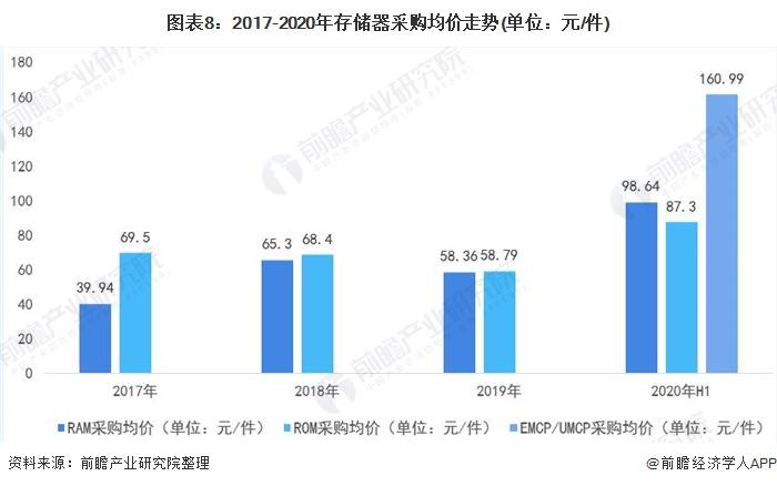 图表8:2017-2020年存储器采购均价走势(单位:元/件)