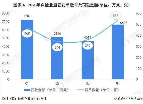 图表3:2020年保险业监管罚单数量及罚款金额(单位:万元,张)