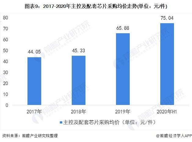 图表9:2017-2020年主控及配套芯片采购均价走势(单位:元/件)