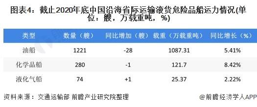 图表4:截止2020年底中国沿海省际运输液货危险品船运力情况(单位:艘,万载重吨,%)
